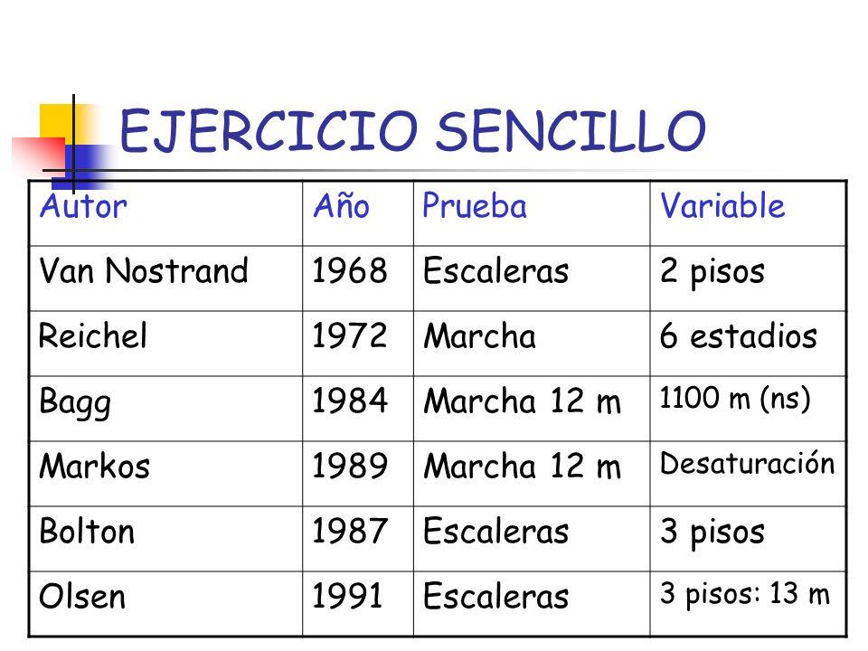 EJERCICIO SENCILLO AutorAñoPruebaVariable Van Nostrand1968Escaleras2 pisos Reichel1972Marcha6 estadios Bagg1984Marcha 12 m 1100 m (ns) Markos1989March