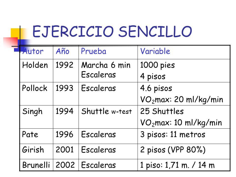 EJERCICIO SENCILLO AutorAñoPruebaVariable Holden1992Marcha 6 min Escaleras 1000 pies 4 pisos Pollock1993Escaleras4.6 pisos VO 2 max: 20 ml/kg/min Sing