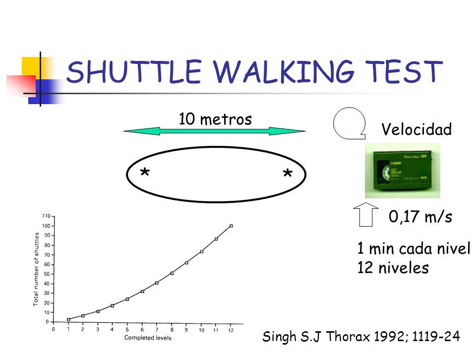 SHUTTLE WALKING TEST * * 10 metros Velocidad Singh S.J Thorax 1992; 1119-24 0,17 m/s 1 min cada nivel 12 niveles