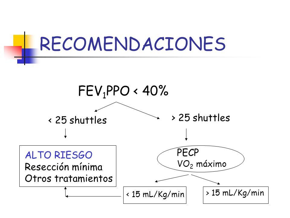 RECOMENDACIONES FEV 1 PPO < 40% < 25 shuttles > 25 shuttles ALTO RIESGO Resección mínima Otros tratamientos PECP VO 2 máximo < 15 mL/Kg/min > 15 mL/Kg