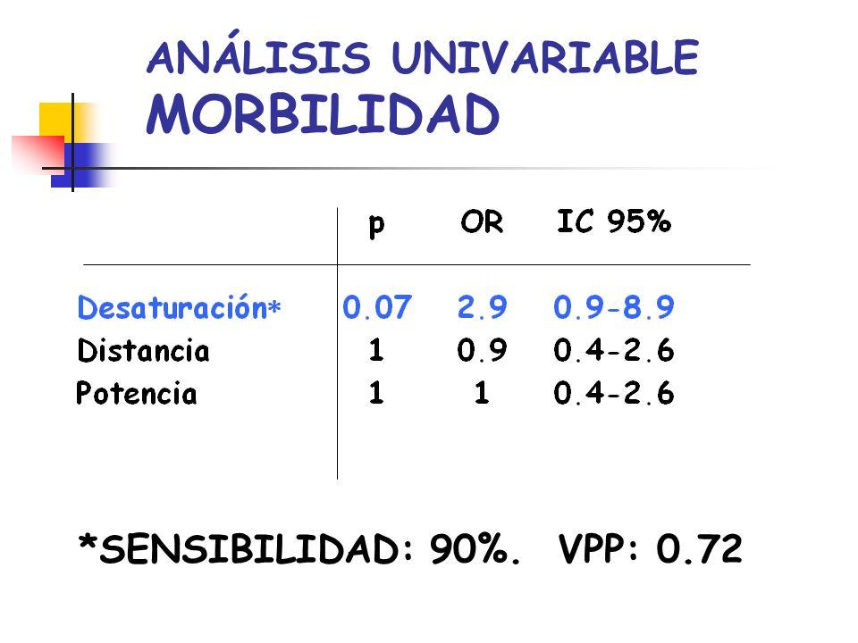 ANÁLISIS UNIVARIABLE MORBILIDAD *SENSIBILIDAD: 90%. VPP: 0.72