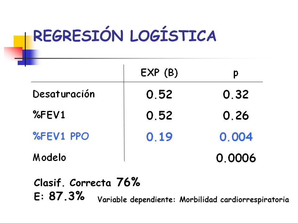 REGRESIÓN LOGÍSTICA Variable dependiente: Morbilidad cardiorrespiratoria Clasif. Correcta 76% E: 87.3%
