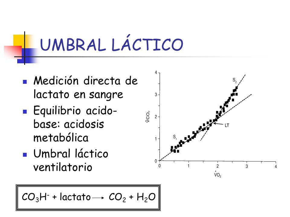 UMBRAL LÁCTICO Medición directa de lactato en sangre Equilibrio acido- base: acidosis metabólica Umbral láctico ventilatorio CO 3 H - + lactato CO 2 +