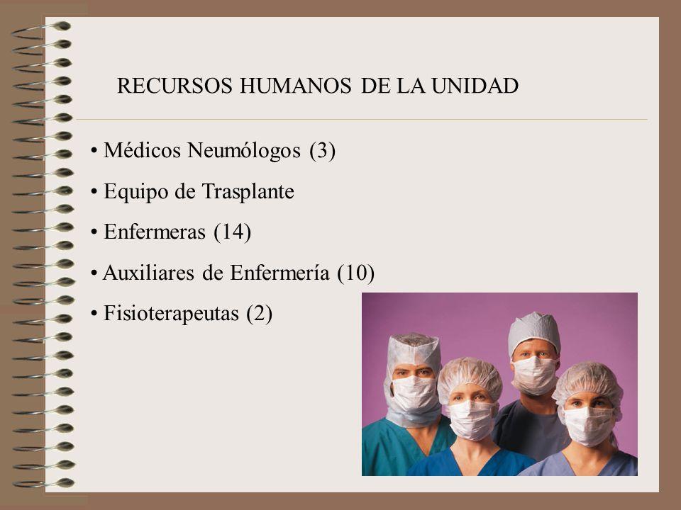 RECURSOS HUMANOS DE LA UNIDAD Médicos Neumólogos (3) Equipo de Trasplante Enfermeras (14) Auxiliares de Enfermería (10) Fisioterapeutas (2)