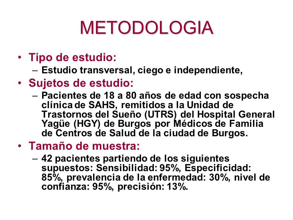 METODOLOGIA Tipo de estudio: –Estudio transversal, ciego e independiente, Sujetos de estudio: –Pacientes de 18 a 80 años de edad con sospecha clínica