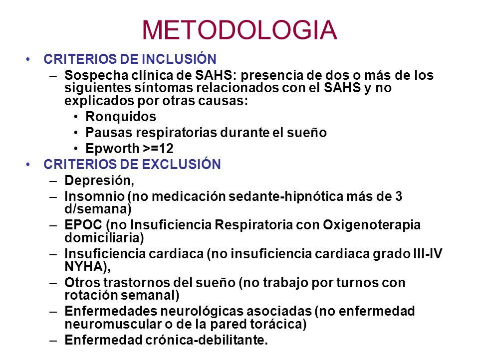 METODOLOGIA CRITERIOS DE INCLUSIÓN –Sospecha clínica de SAHS: presencia de dos o más de los siguientes síntomas relacionados con el SAHS y no explicad