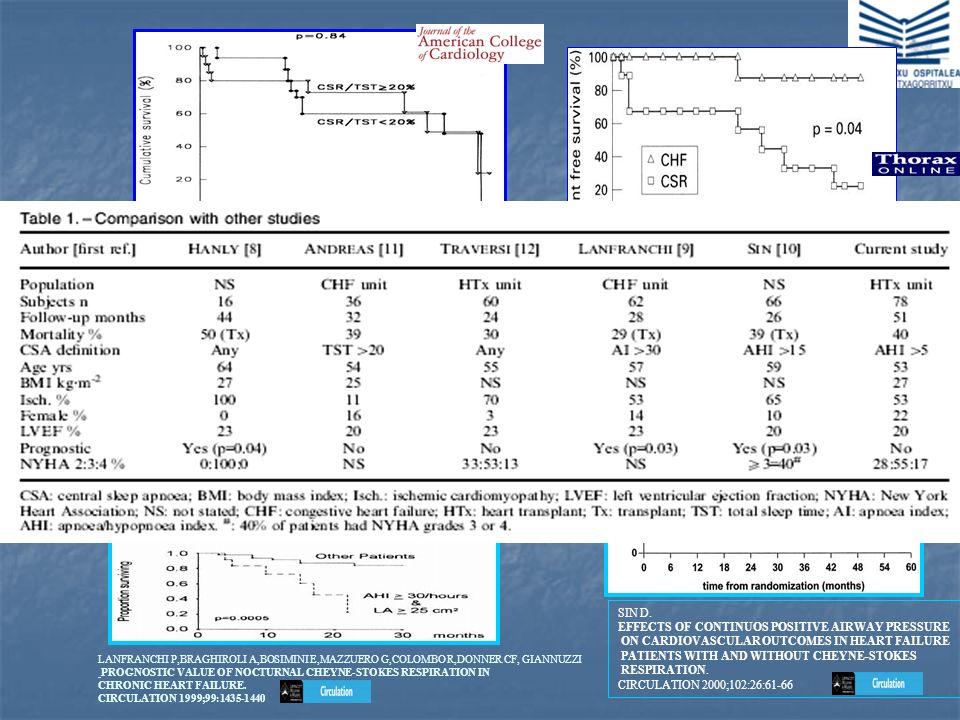 ANDREAS S,HAGENAH G,MOLLERC,ET AL.. CHEYNE-STOKES AND PROGNOSIS IN CONGESTIVE HEART FAILURE. AM J CARDIOL 1996;78:1260-1264 LANFRANCHI P,BRAGHIROLI A,