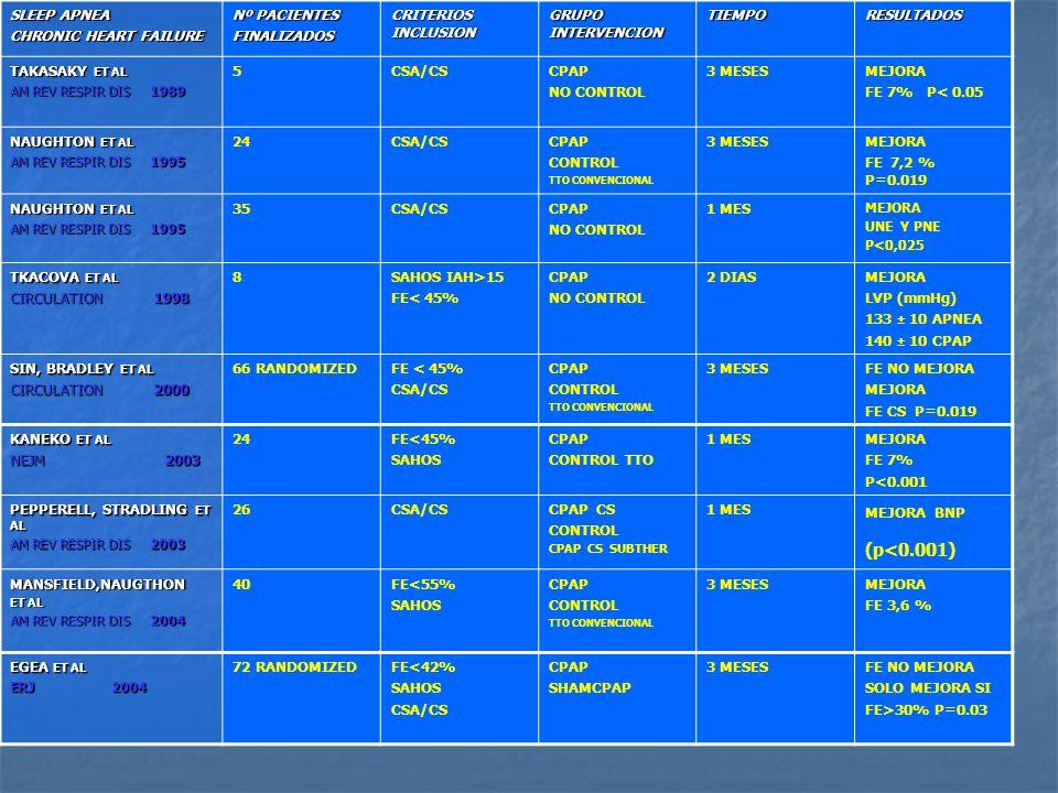SLEEP APNEA CHRONIC HEART FAILURE Nº PACIENTES FINALIZADOS CRITERIOS INCLUSION GRUPO INTERVENCION TIEMPORESULTADOS TAKASAKY ET AL AM REV RESPIR DIS 19
