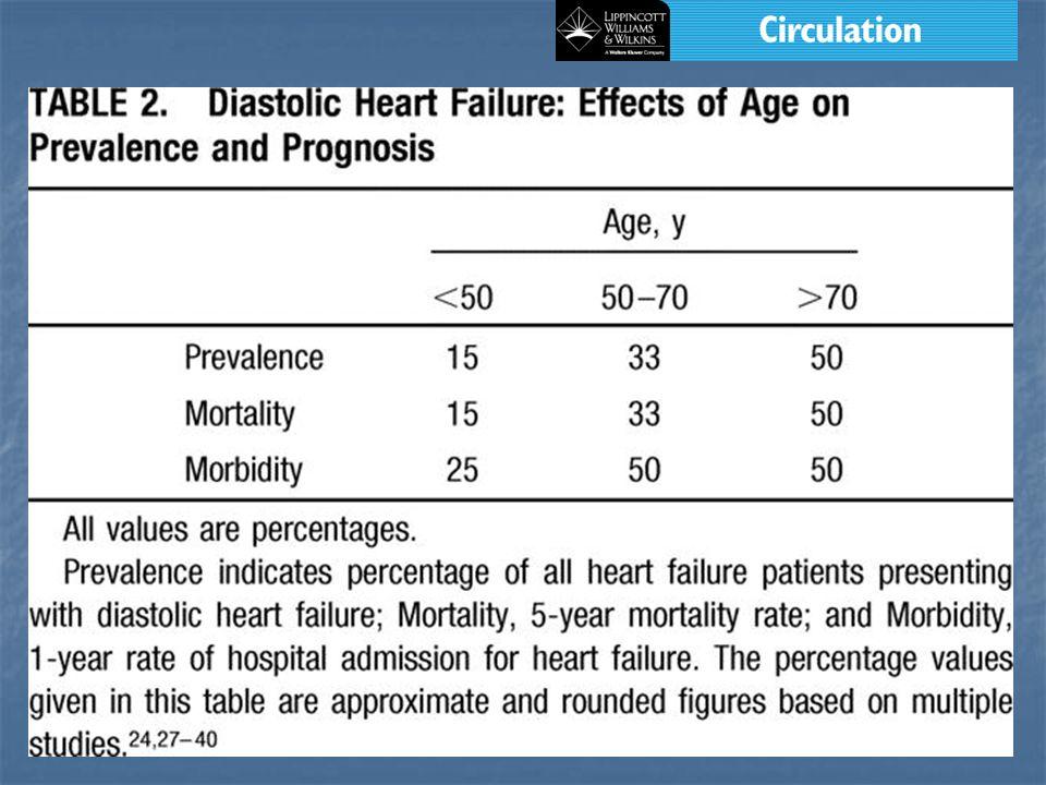 ANDREAS S,HAGENAH G,MOLLERC,ET AL..CHEYNE-STOKES AND PROGNOSIS IN CONGESTIVE HEART FAILURE.