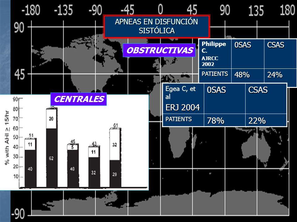 1.- Definición de Hipopnea 2.-Reclutamiento 3.-Severidad de la disfunción sistólica 4.- % de apneas centrales para ser considerado central.