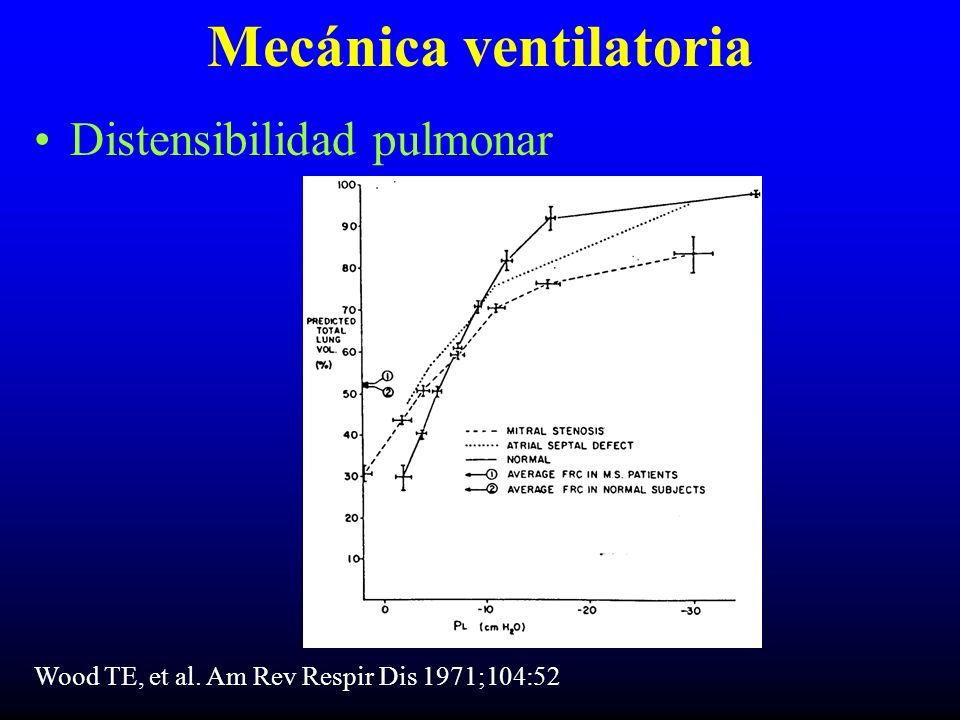 Mecánica ventilatoria Distensibilidad pulmonar Wood TE, et al. Am Rev Respir Dis 1971;104:52