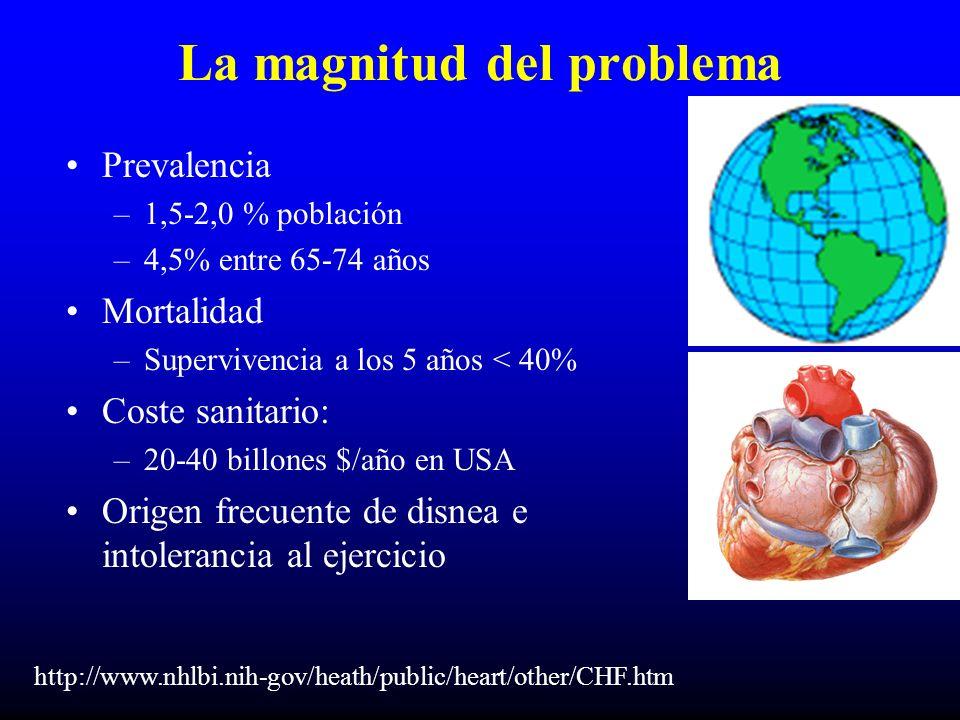 La magnitud del problema Prevalencia –1,5-2,0 % población –4,5% entre 65-74 años Mortalidad –Supervivencia a los 5 años < 40% Coste sanitario: –20-40 billones $/año en USA Origen frecuente de disnea e intolerancia al ejercicio http://www.nhlbi.nih-gov/heath/public/heart/other/CHF.htm
