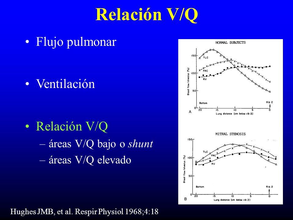 Relación V/Q Flujo pulmonar Ventilación Relación V/Q –áreas V/Q bajo o shunt –áreas V/Q elevado Hughes JMB, et al. Respir Physiol 1968;4:18