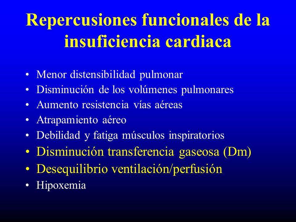 Repercusiones funcionales de la insuficiencia cardiaca Menor distensibilidad pulmonar Disminución de los volúmenes pulmonares Aumento resistencia vías aéreas Atrapamiento aéreo Debilidad y fatiga músculos inspiratorios Disminución transferencia gaseosa (Dm) Desequilibrio ventilación/perfusión Hipoxemia