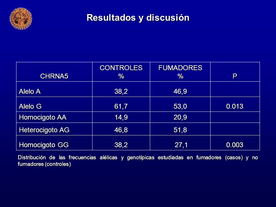 CHRNA5CONTROLES%FUMADORES%P Alelo A 38,246,9 Alelo G 61,753,00.013 Homocigoto AA 14,920,9 Heterocigoto AG 46,851,8 Homocigoto GG 38,2 27,10.003 Distri