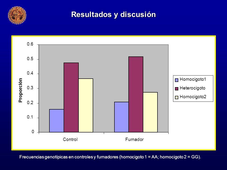 0 0.1 0.2 0.3 0.4 0.5 0.6 ControlFumador Proporción Homocigoto1 Heterocigoto Homocigoto2 Frecuencias genotípicas en controles y fumadores (homocigoto