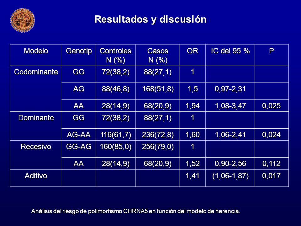 ModeloGenotipControles N (%) Casos OR IC del 95 % P CodominanteGG72(38,2)88(27,1)1 AG88(46,8)168(51,8)1,50,97-2,31 AA28(14,9)68(20,9)1,941,08-3,470,02