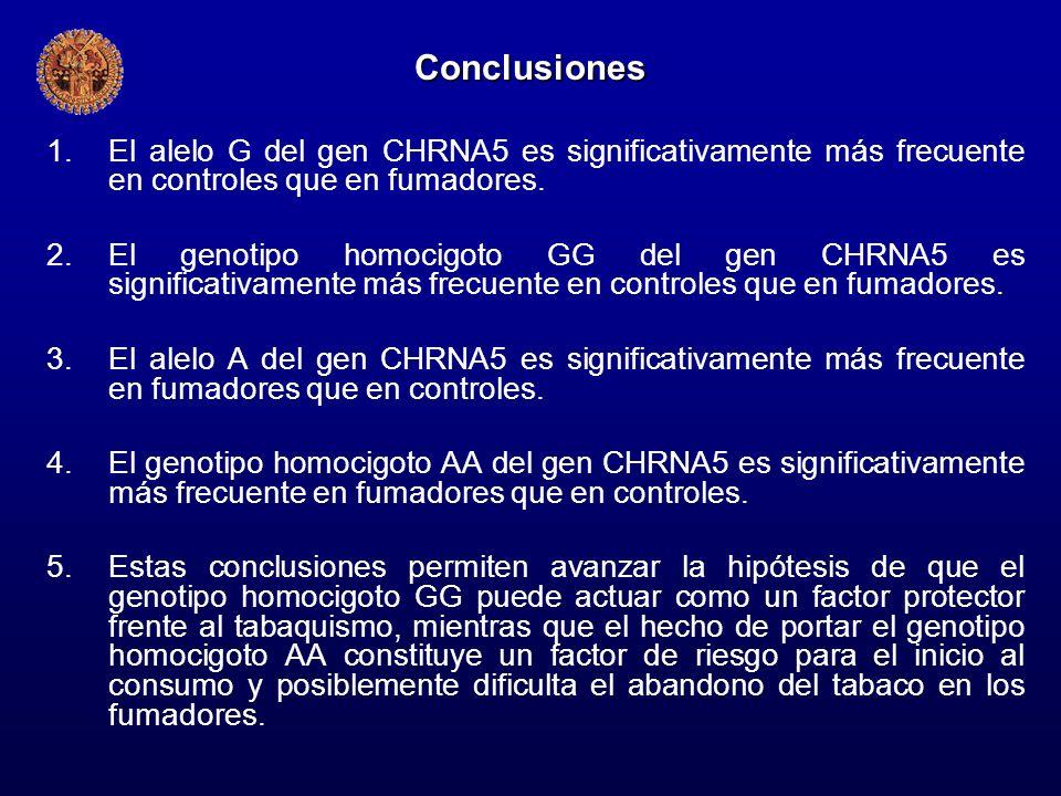 Conclusiones 1.El alelo G del gen CHRNA5 es significativamente más frecuente en controles que en fumadores. 2.El genotipo homocigoto GG del gen CHRNA5