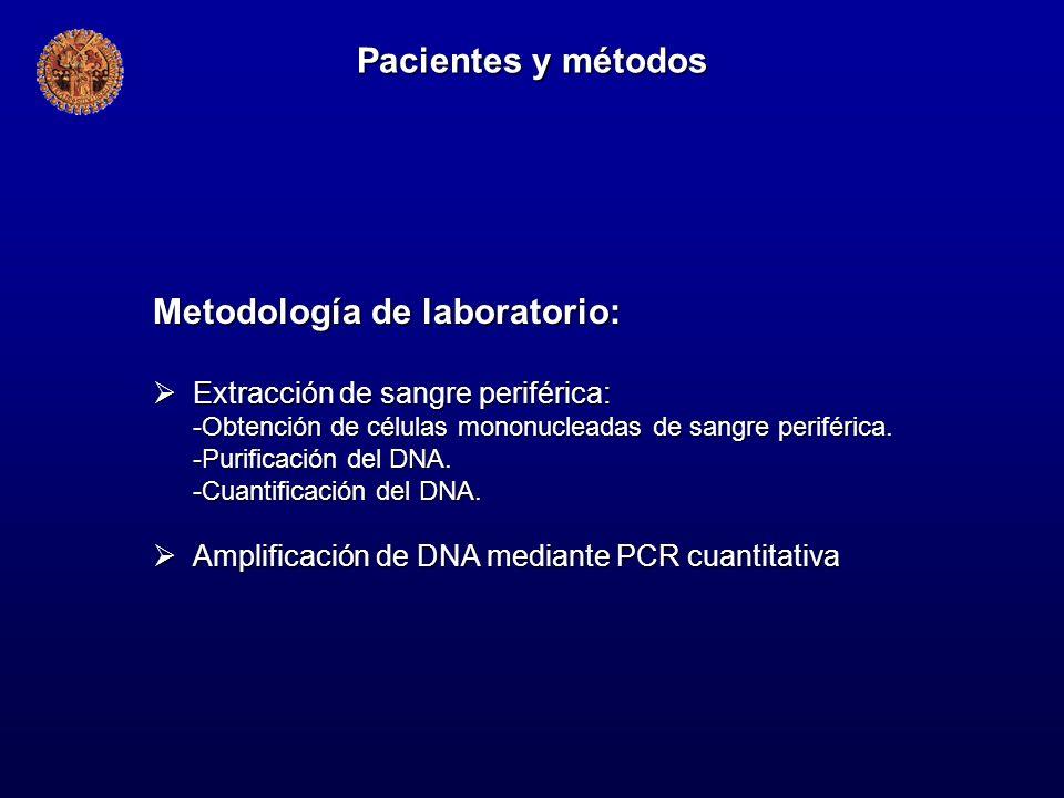 Metodología de laboratorio: Extracción de sangre periférica: Extracción de sangre periférica: -Obtención de células mononucleadas de sangre periférica
