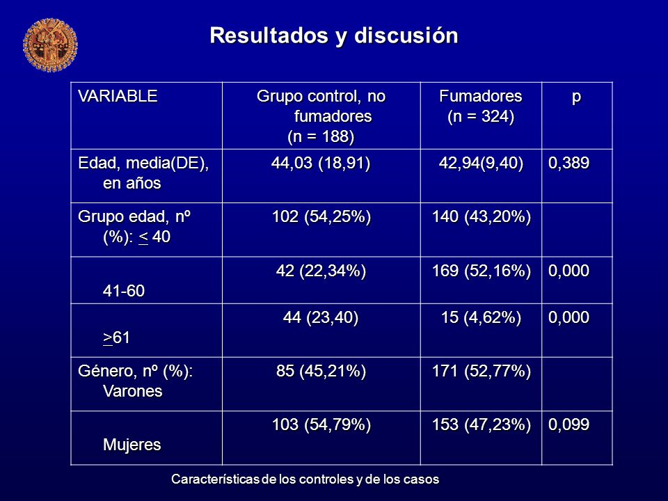 Resultados y discusión VARIABLE Grupo control, no fumadores (n = 188) Fumadores (n = 324) p Edad, media(DE), en años 44,03 (18,91) 42,94(9,40)0,389 Gr
