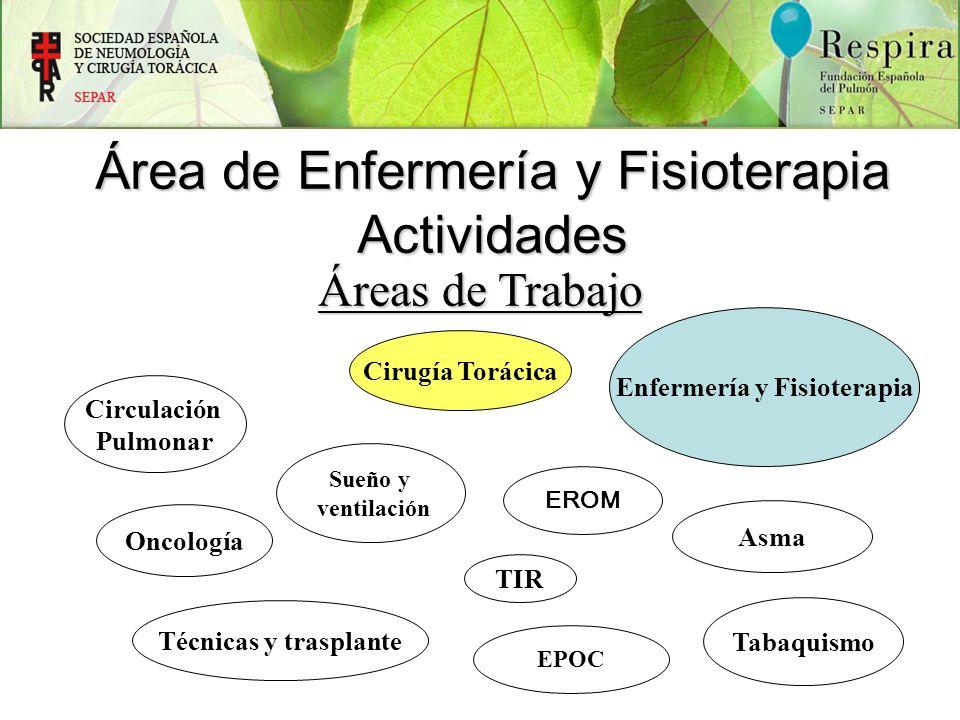 Áreas de Trabajo Circulación Pulmonar TIR Tabaquismo Cirugía Torácica Asma Oncología Técnicas y trasplante Área de Enfermería y Fisioterapia Actividad