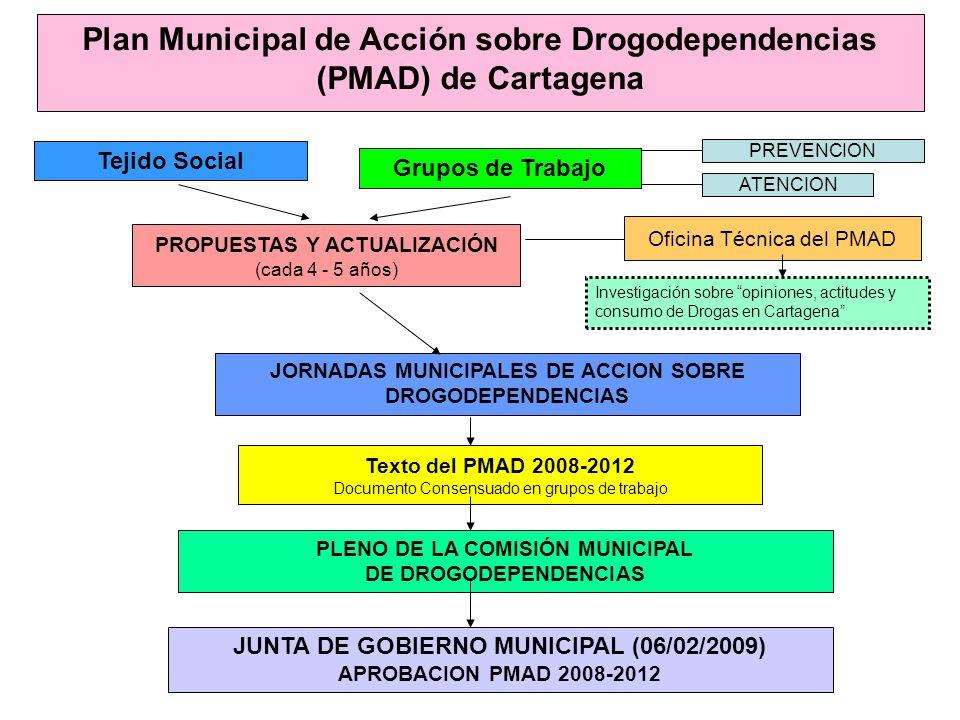 Plan Municipal de Acción sobre Drogodependencias (PMAD) de Cartagena Grupos de Trabajo Tejido Social PROPUESTAS Y ACTUALIZACIÓN (cada 4 - 5 años) JORN