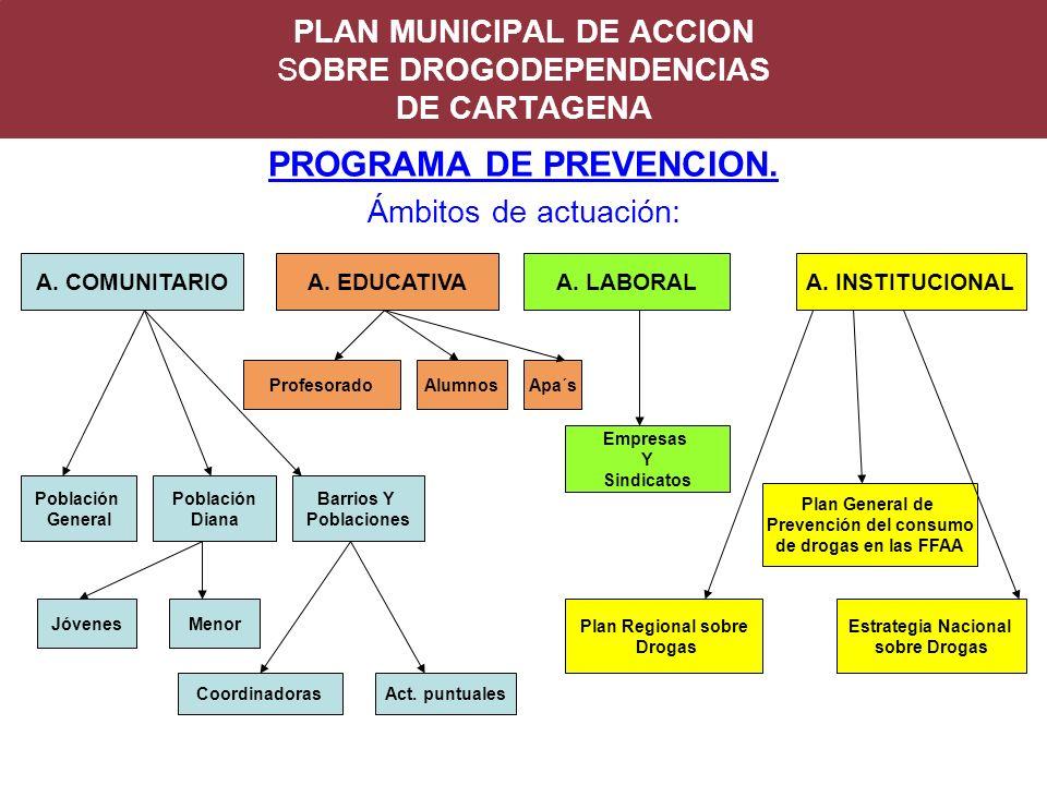 PLAN MUNICIPAL DE ACCION SOBRE DROGODEPENDENCIAS DE CARTAGENA PROGRAMA DE PREVENCION. Ámbitos de actuación: A. COMUNITARIOA. EDUCATIVAA. LABORAL Pobla