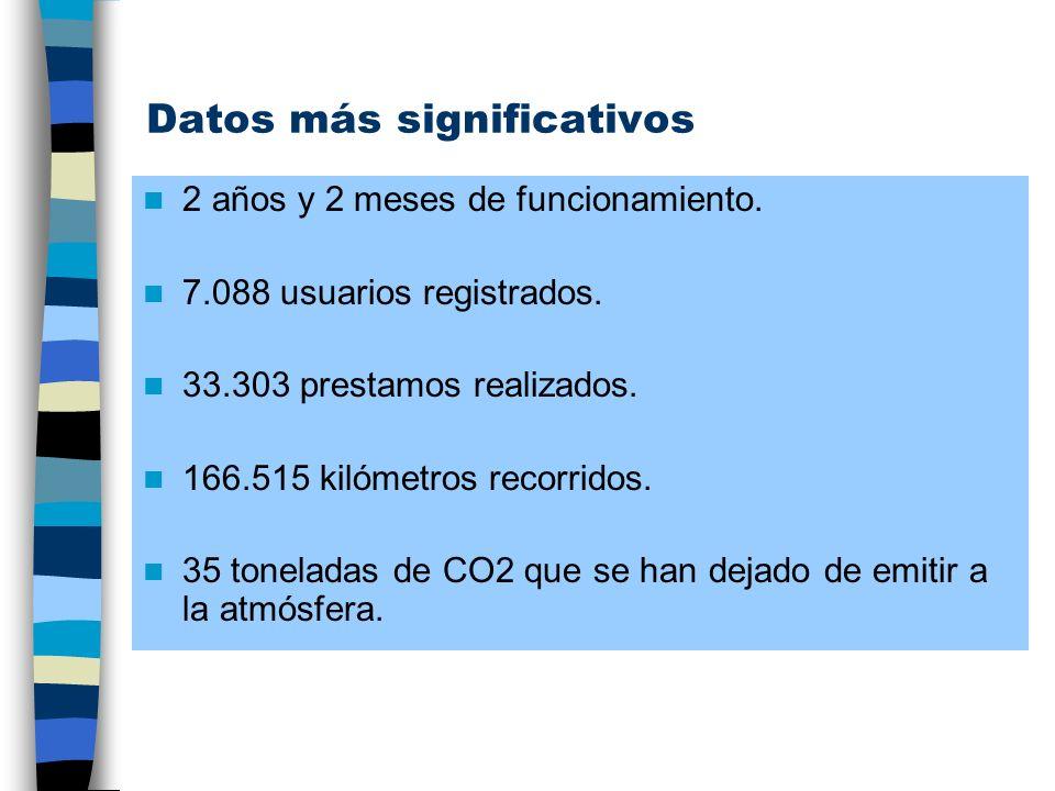 Datos más significativos 2 años y 2 meses de funcionamiento. 7.088 usuarios registrados. 33.303 prestamos realizados. 166.515 kilómetros recorridos. 3