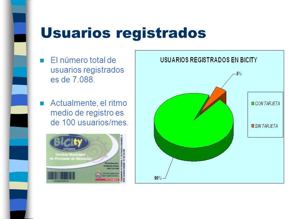 Usuarios registrados El número total de usuarios registrados es de 7.088. Actualmente, el ritmo medio de registro es de 100 usuarios/mes.