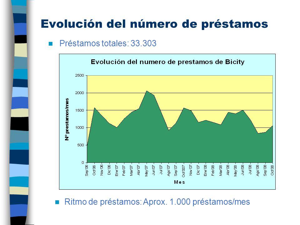 Comparación del número de préstamos mensuales El número de prestamos mensuales ha descendido un 20% respecto a las cifras del año 2.007 debido a la eliminación de un punto de préstamo y la reducción del parque de bicicletas.