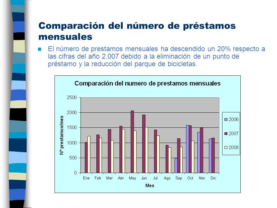 Comparación del número de préstamos mensuales El número de prestamos mensuales ha descendido un 20% respecto a las cifras del año 2.007 debido a la el
