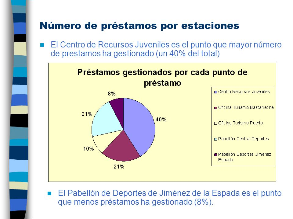 Número de préstamos por estaciones El Centro de Recursos Juveniles es el punto que mayor número de prestamos ha gestionado (un 40% del total) El Pabel