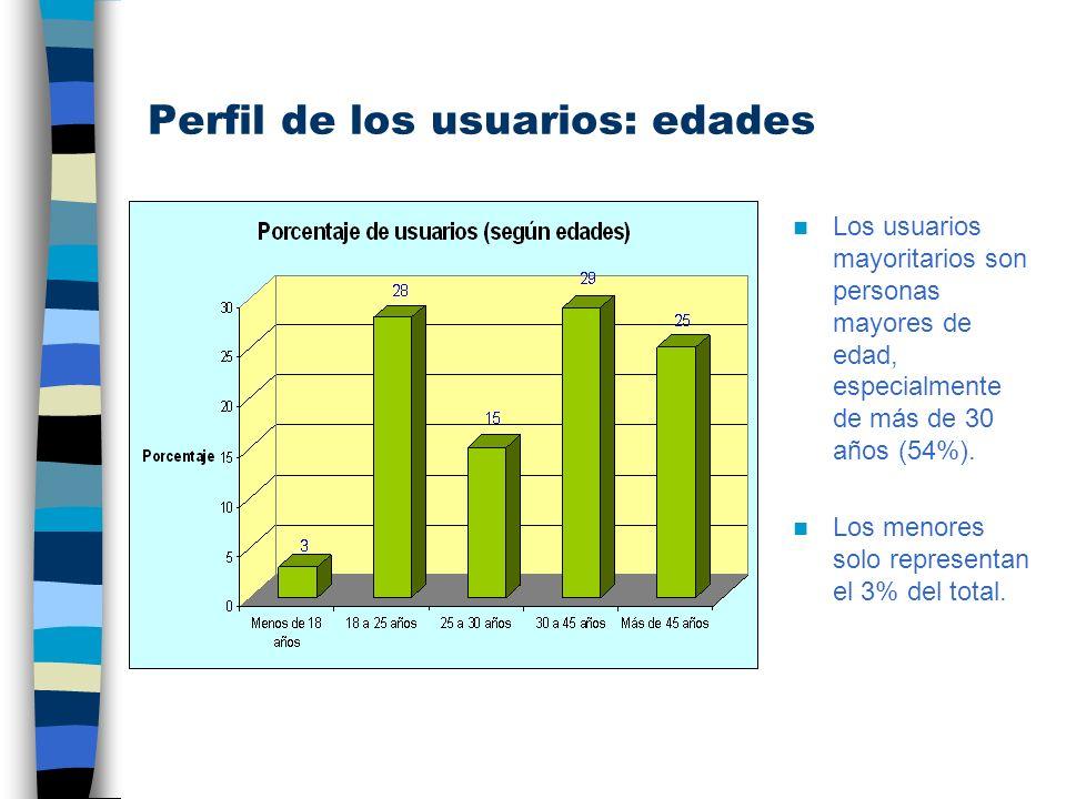 Perfil de los usuarios: Lugar de procedencia Los usuarios mayoritarios del servicio Bicity proceden del municipio de Cartagena (79%).