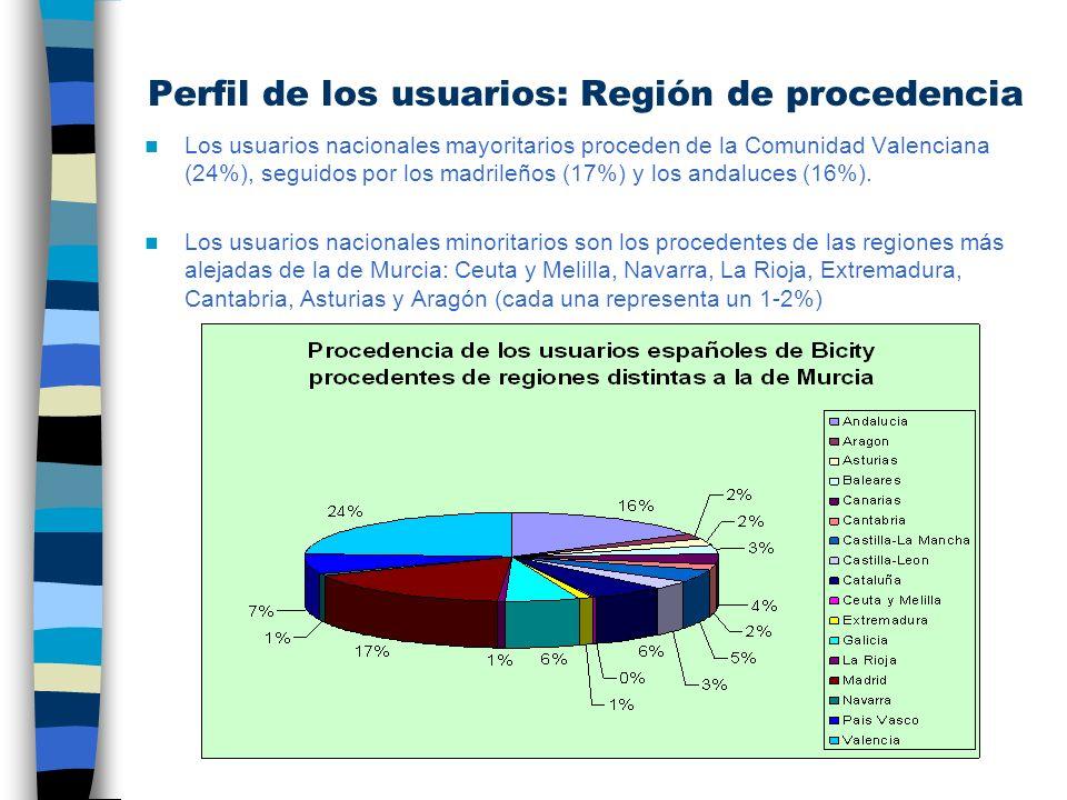 Perfil de los usuarios: Región de procedencia Los usuarios nacionales mayoritarios proceden de la Comunidad Valenciana (24%), seguidos por los madrile