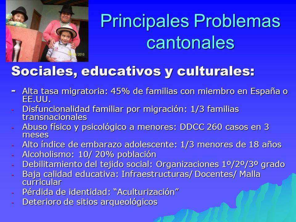 Principales Problemas cantonales Sociales, educativos y culturales: - Alta tasa migratoria: 45% de familias con miembro en España o EE.UU. - Disfuncio