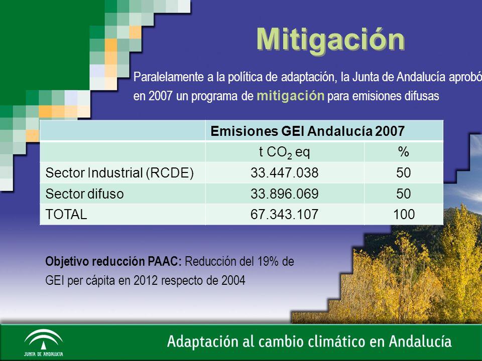 Mitigación Emisiones GEI Andalucía 2007 t CO 2 eq% Sector Industrial (RCDE)33.447.03850 Sector difuso33.896.06950 TOTAL67.343.107100 Objetivo reducció