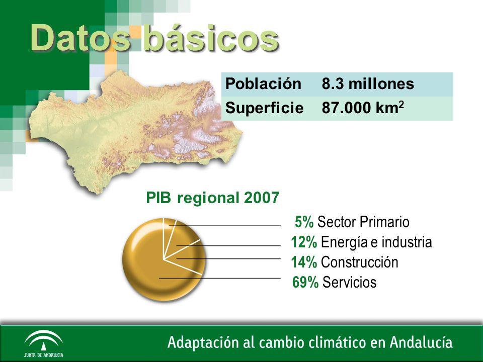 Datos básicos Población8.3 millones Superficie87.000 km 2 5% Sector Primario PIB regional 2007 12% Energía e industria 14% Construcción 69% Servicios