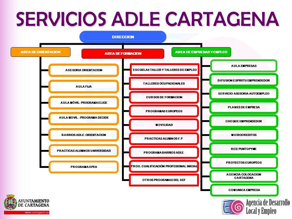 El proyecto Aula Empresa: En virtud del Convenio de colaboración suscrito por la ADLE y el Centro Europeo de Empresas e innovación de Cartagena (CEEIC).