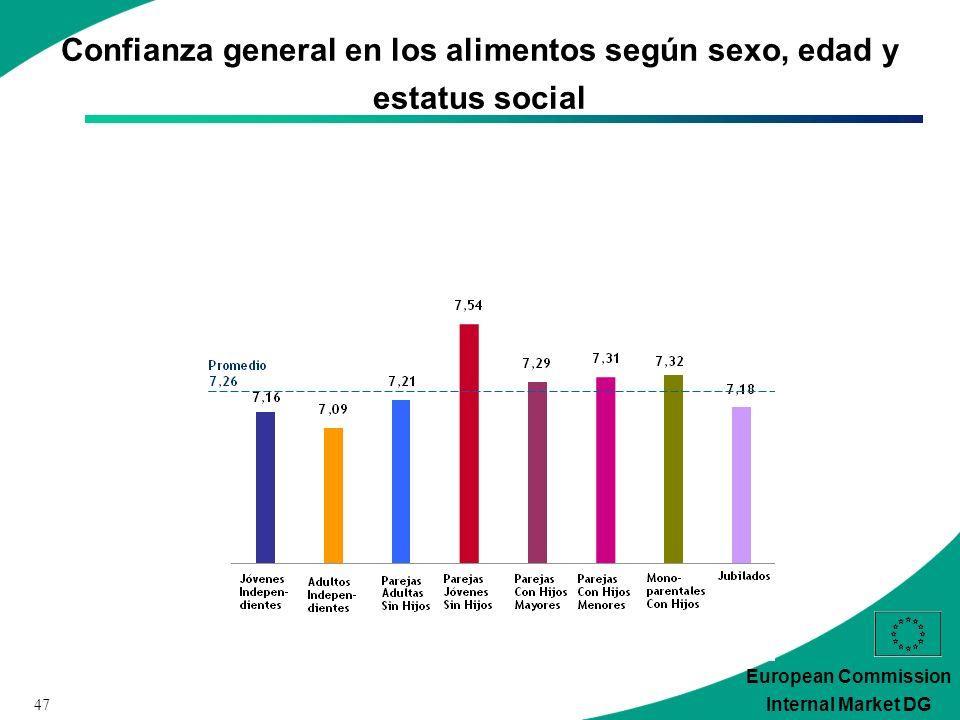 47 European Commission Internal Market DG Confianza general en los alimentos según sexo, edad y estatus social