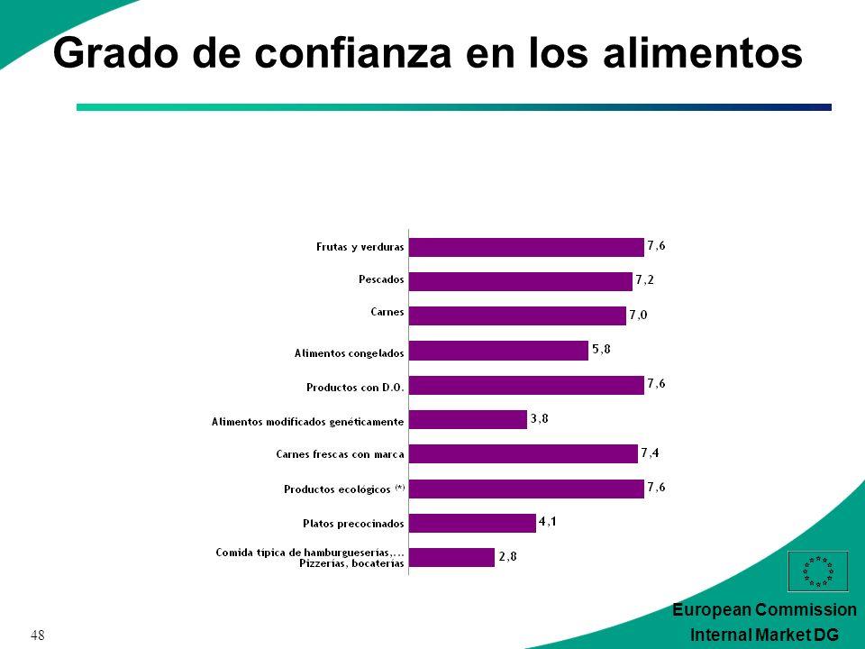 48 European Commission Internal Market DG Grado de confianza en los alimentos