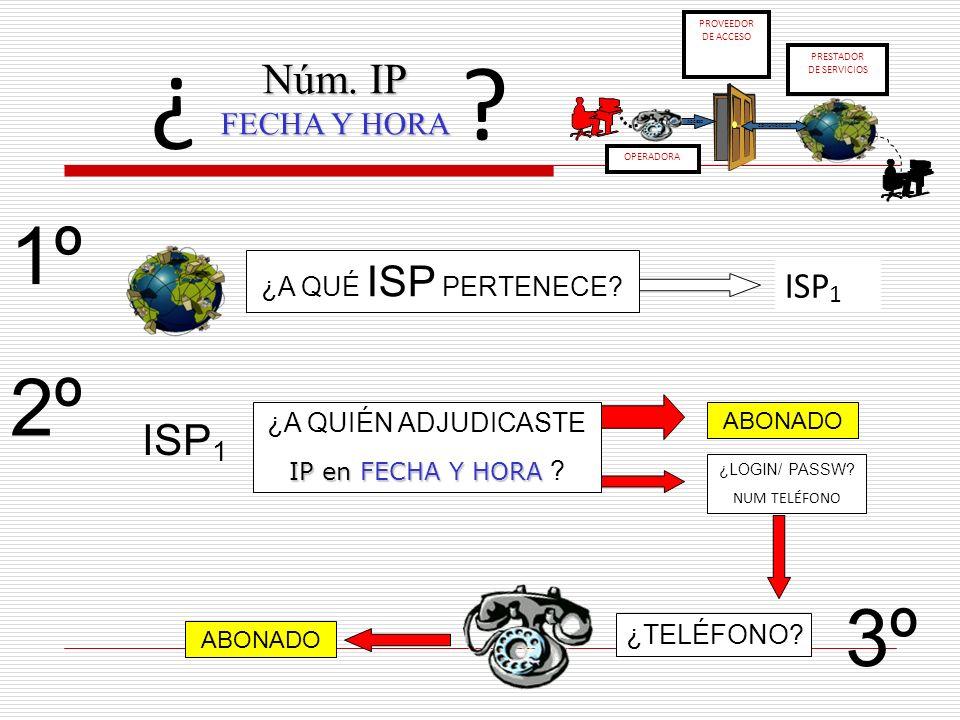 Núm. IP FECHA Y HORA ¿? ¿A QUÉ ISP PERTENECE? ISP 1 ¿A QUIÉN ADJUDICASTE IP en FECHA Y HORA IP en FECHA Y HORA ? ¿LOGIN/ PASSW? NUM TELÉFONO ABONADO 1