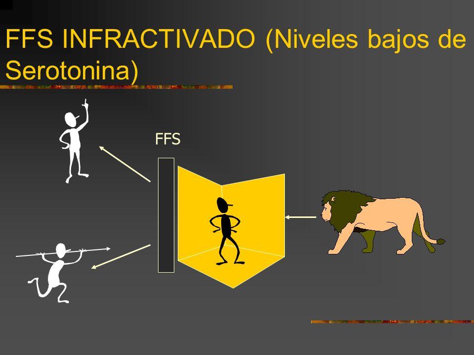FFS SOBREACTIVADO (Niveles elevados de Serotonina) FFS