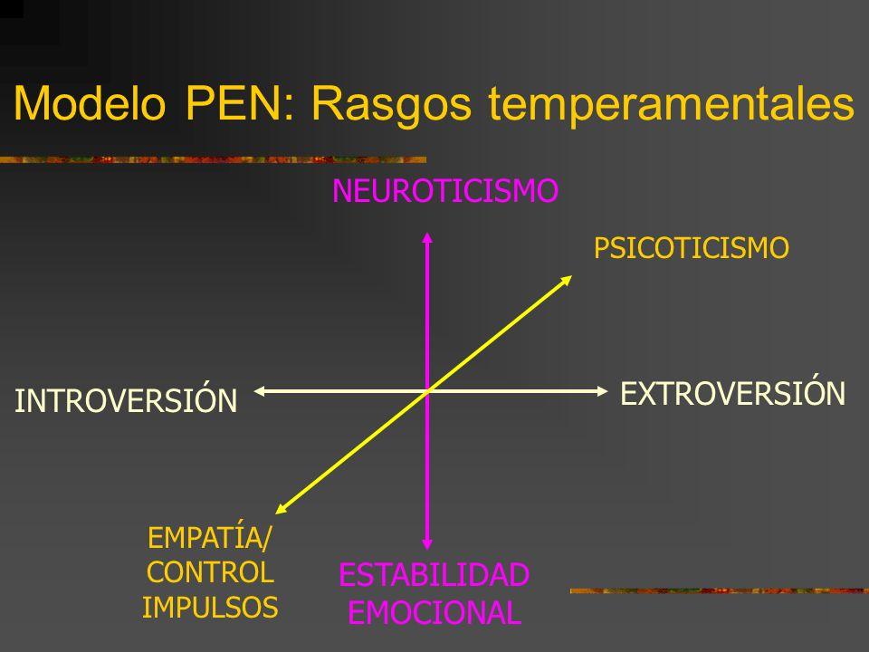 Modelo PEN: Rasgos temperamentales EXTROVERSIÓN PSICOTICISMO NEUROTICISMO ESTABILIDAD EMOCIONAL INTROVERSIÓN EMPATÍA/ CONTROL IMPULSOS