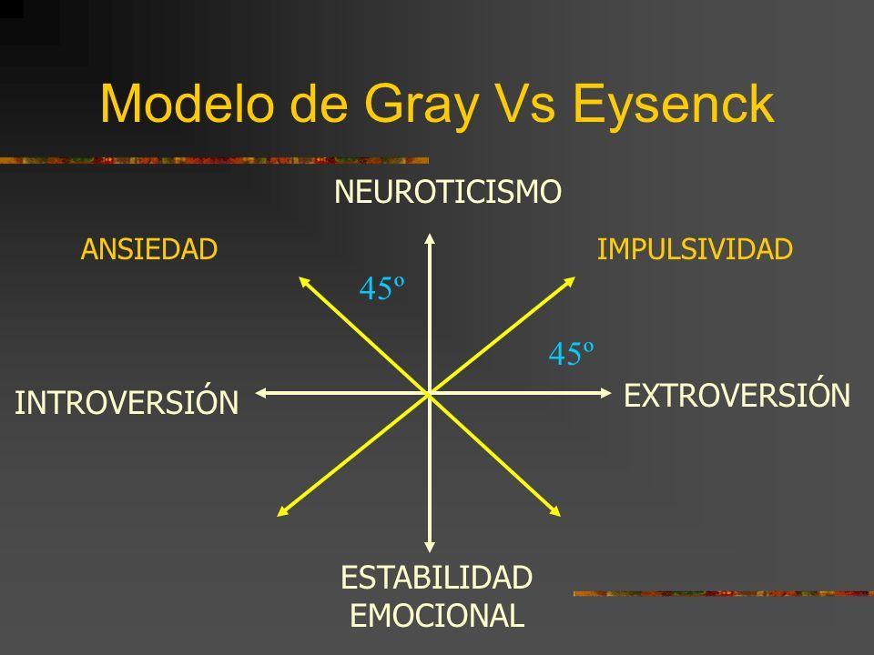 Eysenck: Modelo de Temperamento Ansioso Preocupado Triste Serio Pensativo Susceptible ESTABLE INESTABLE Activo Acalorado Histriónico Egocéntrico Excit