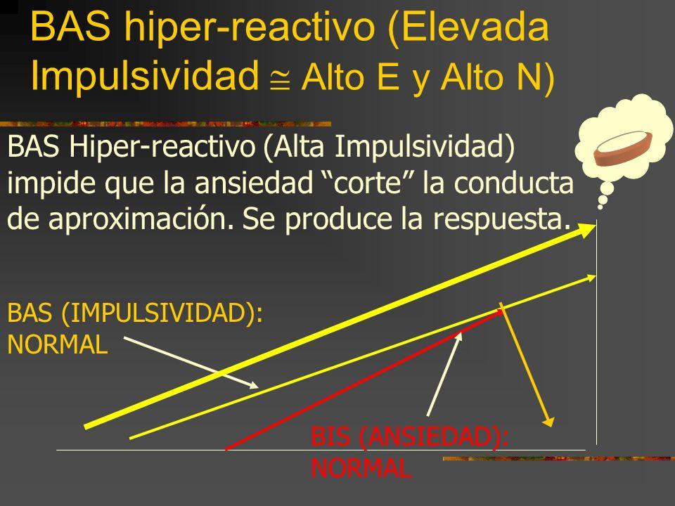 BAS hiper-reactivo (Elevada Impulsividad Alto E y Alto N) BAS (IMPULSIVIDAD): NORMAL BIS (ANSIEDAD): NORMAL BAS Hiper-reactivo (Alta Impulsividad) impide que la ansiedad corte la conducta de aproximación.