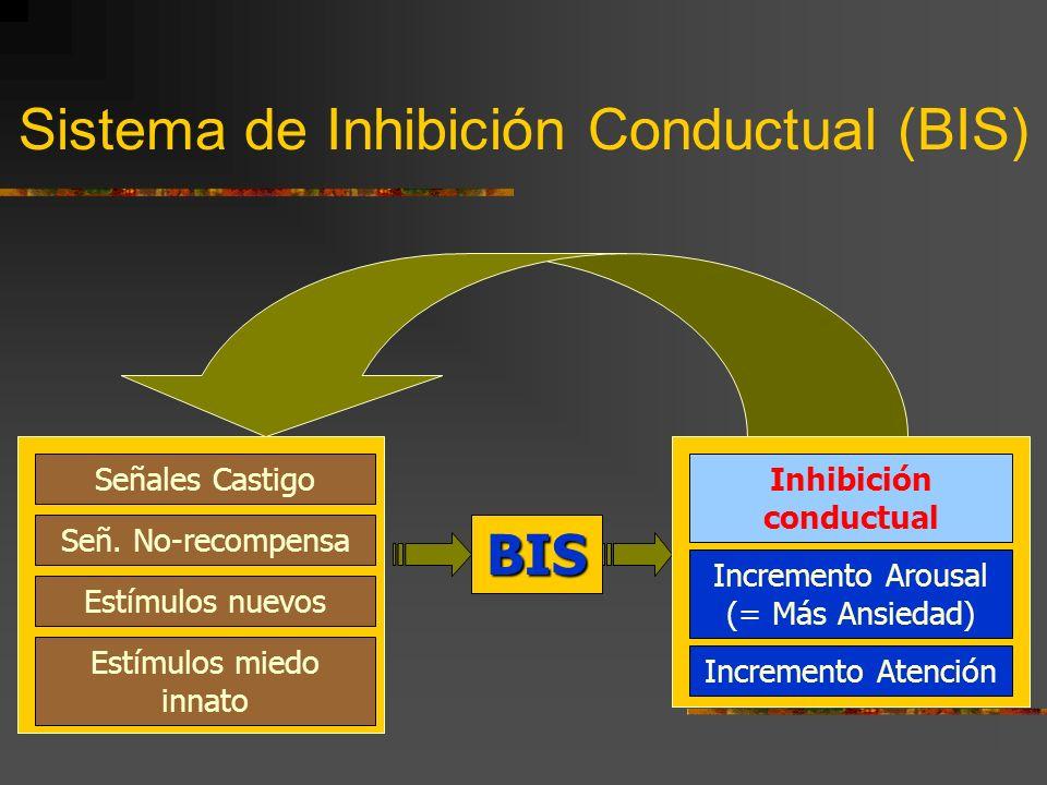 Sistema de Inhibición Conductual (BIS) BIS Inhibición conductual Incremento Arousal (= Más Ansiedad) Incremento Atención Señales Castigo Señ.