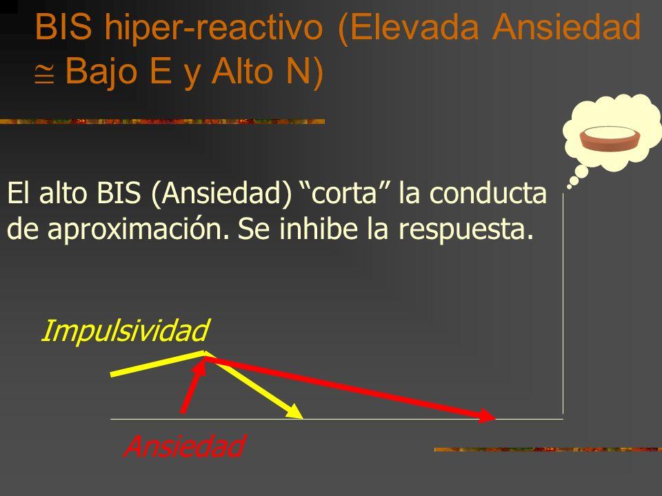 BIS hiper-reactivo (Elevada Ansiedad Bajo E y Alto N) Impulsividad Ansiedad El alto BIS (Ansiedad) corta la conducta de aproximación.