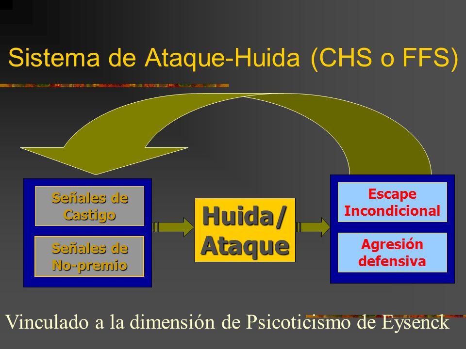 Sistema de Ataque-Huida (CHS o FFS) Señales de Castigo Señales de No-premio Huida/ Ataque Escape Incondicional Agresión defensiva Vinculado a la dimensión de Psicoticismo de Eysenck