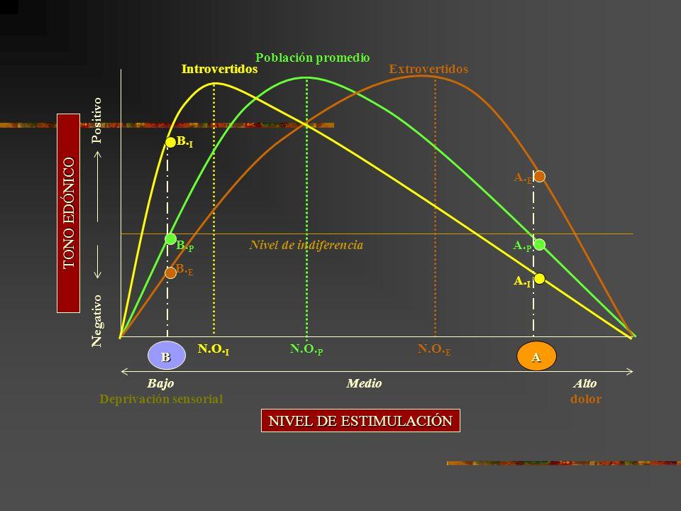 ExtrovertidosIntrovertidos Población promedio B.I B.