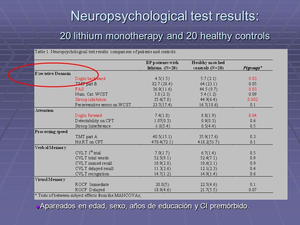 Neuropsychological test results: 20 lithium monotherapy and 20 healthy controls Apareados en edad, sexo, años de educación y CI premórbido. Apareados